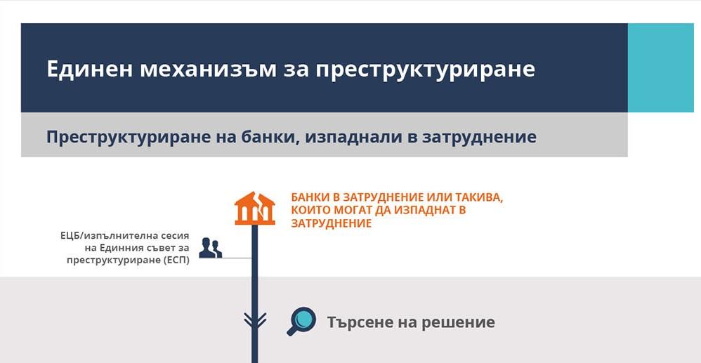 БНБ: От 1 октомври 2020 г. България се присъединява към Единния механизъм за преструктуриране, заедно с присъединяването към ЕНМ