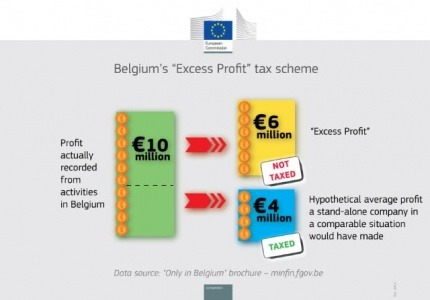 ЕК: Белгийската данъчна схема, прилагана при свръхпечалба, е незаконна