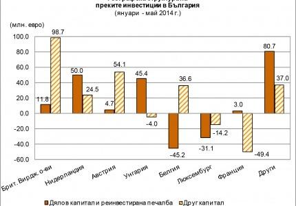 БНБ: Преките инвестиции в страната за януари – май 2014 г. възлизат на 302.6 млн. евро