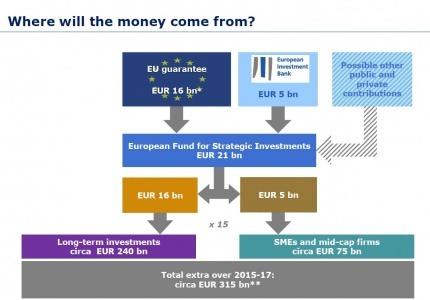 Две парламентарни комисии в ЕП гласуваха учредяването на Европейски фонд за стратегически инвестиции