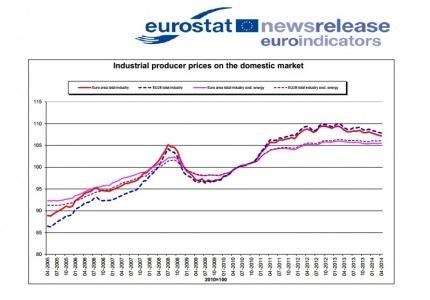 """""""Евростат"""" отчита слаб икономически растеж на еврозоната през първото тримесечие на годината"""