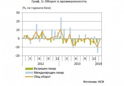 Месечен обзор за развитието на българската икономика - април 2014 г.