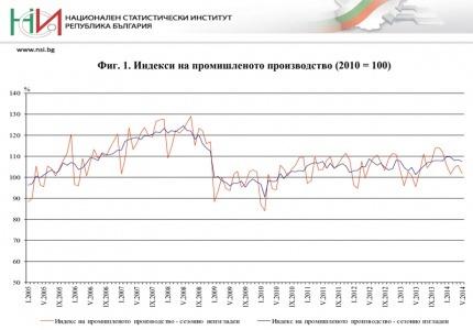 Понижение на промишленото производство и търговията на дребно в България през май