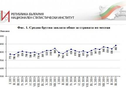 Повишаване на заетостта и средната работна заплата отчитат от НСИ