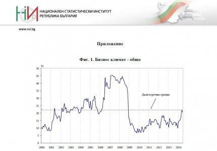 Бизнес климат в България - анкети на НСИ за юни 2014 г.