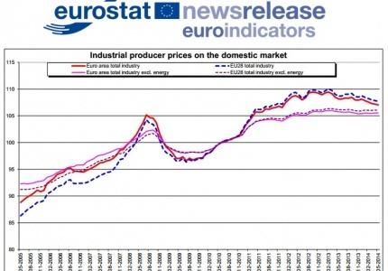 Индексът на цените на производител (PPI) в еврозоната се е понижил през май за пети пореден месец