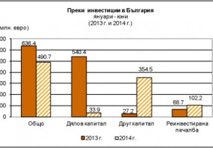 Спад в преките инвестиции в страната за януари – юни 2014 г.