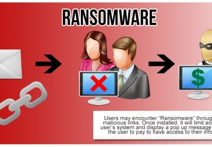 Ransomware вирус и борбата с него
